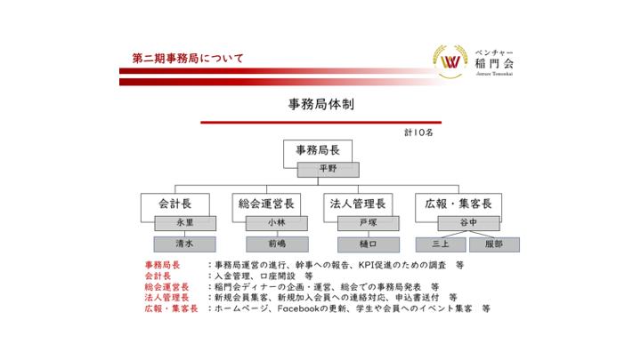 rganization Chart
